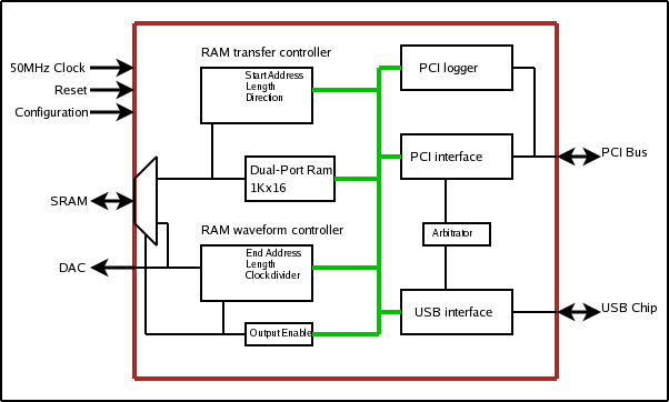 pci and usb waveform generator rh lukeb members sonic net block diagram of fpga spartan 3 block diagram of cpld and fpga